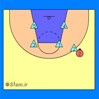 دفاع منطقه ای 2-2-1 بسکتبال، زمانیکه تو در جناحین است.